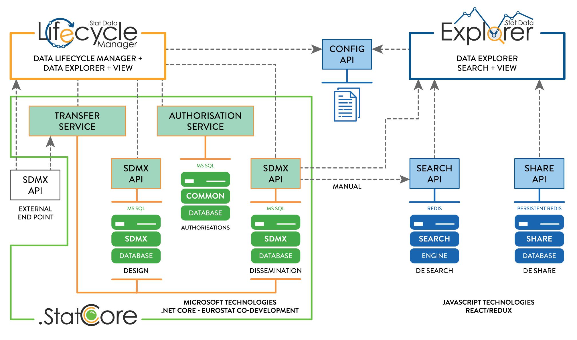 Stat Suite high-level architecture